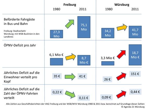 Vergleich FR-WÜ
